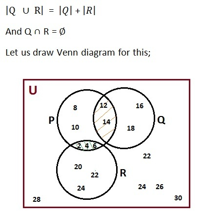 Gre sets in the above venn diagram rectangle shows universal set u three circles represent sets p q and r respectively ccuart Images